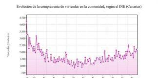 В мае продажи домов на Канарских островах выросли на 5,7%